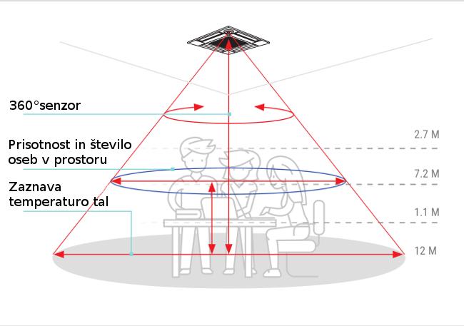 3D i-see senzor stropna kasetna klima