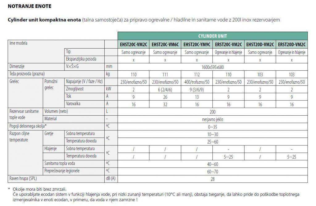 Ecodan Cylinder unit notranja vodna enota tehnicni podatki