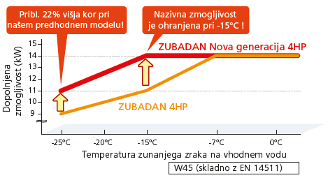 Zubadan nazivna zmogljivost pri -15°C