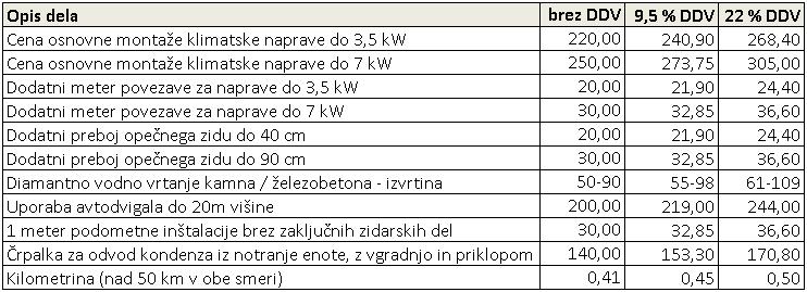 Montaža klima naprave - cenik