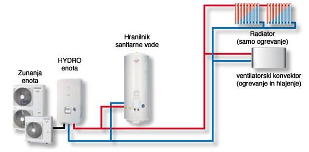 Estia 1-consko ogrevanje, hlajenje in priprava sanitarne vode