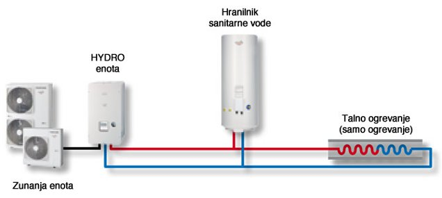 Estia 1-consko ogrevanje in priprava sanitarne vode