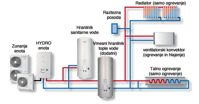 Estia 2-coni s hranilnikom in funkcijo hlajenja - primer za novo hišo