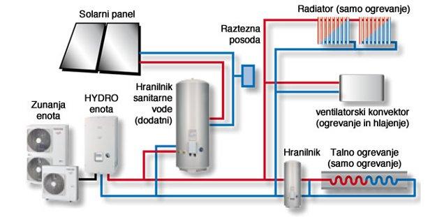 Estia 2-coni s solarnim ogrevanjem in funkcijo hlajenja -primer za novo hišo