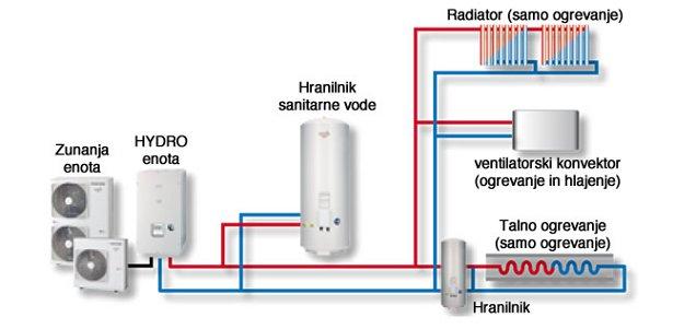 Estia 2-consko ogrevanje, funkcija hlajenja in priprava sanitarne vode