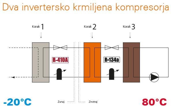 Daikin Altherma HT - dva kompresorja