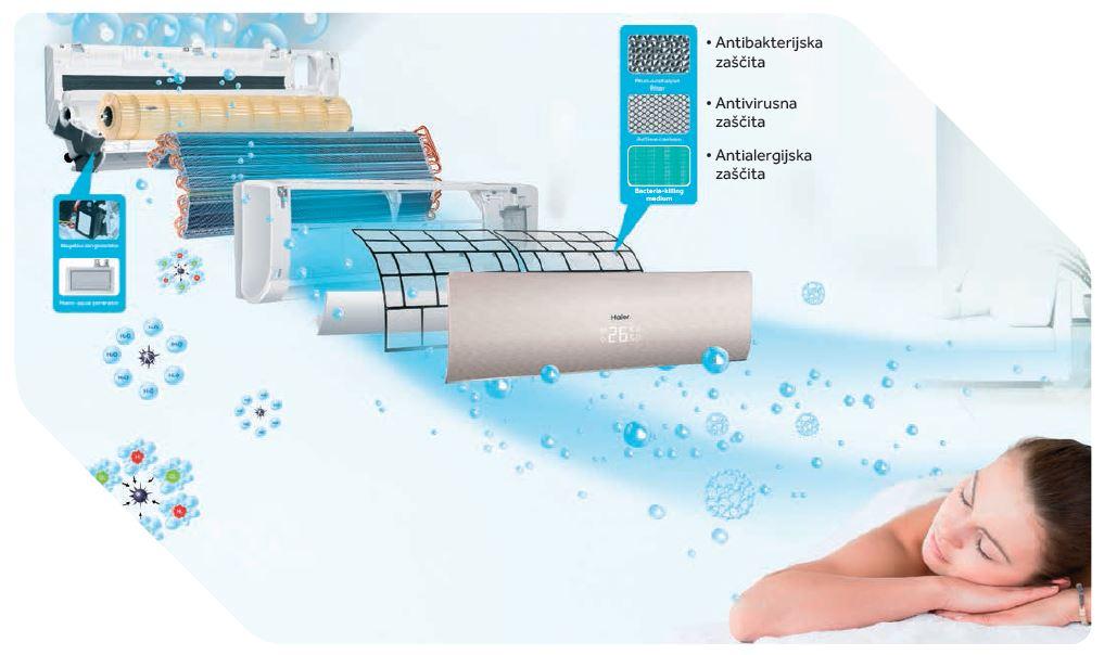 Ionizator filter zraka