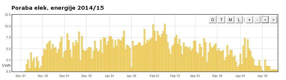 Klima poraba elek_energije dnevno sezona 2014_15