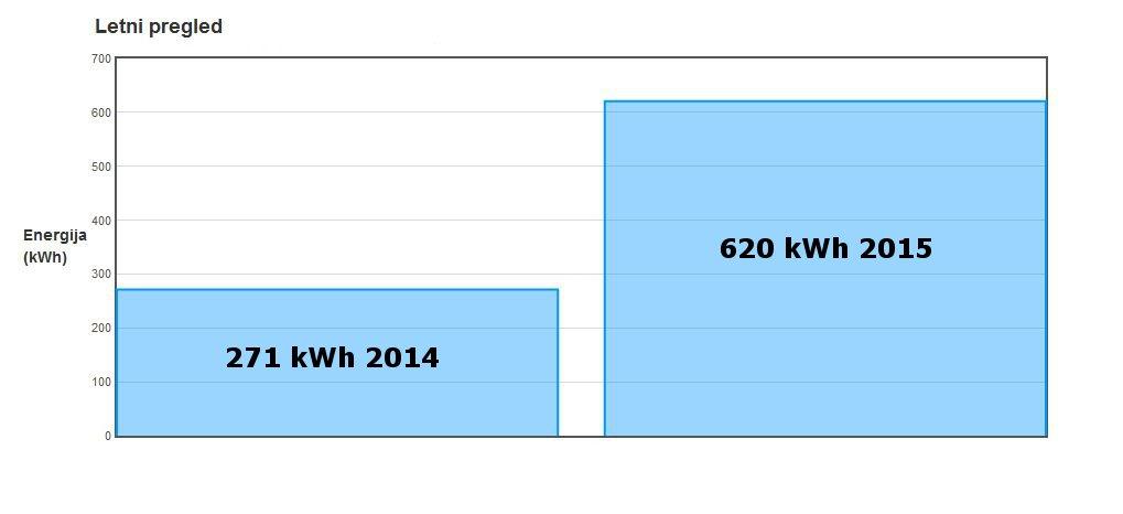Klima Poraba Elektrike