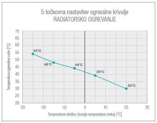 Aerogor 5 tockovna nastavitev krivulje za radiatorsko ogrevanje