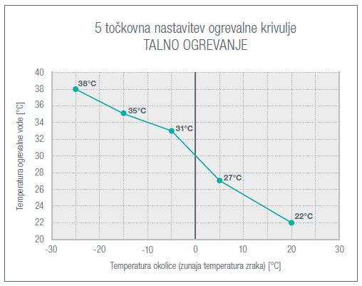 Aerogor 5 tockovna nastavitev krivulje talnega ogrevanja