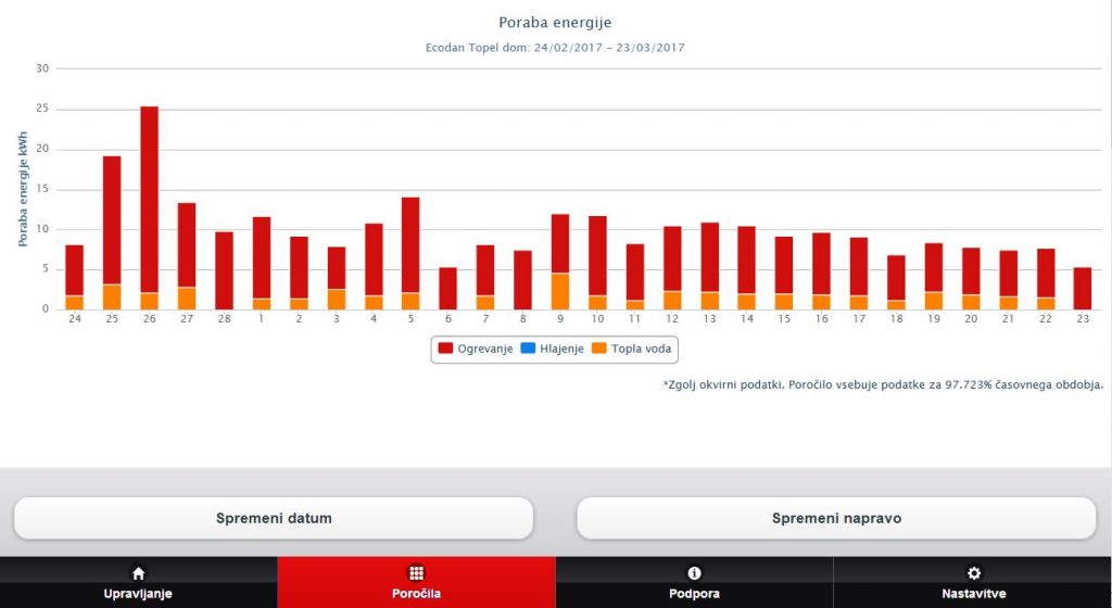 Melcloud Ecodan porocila poraba energije