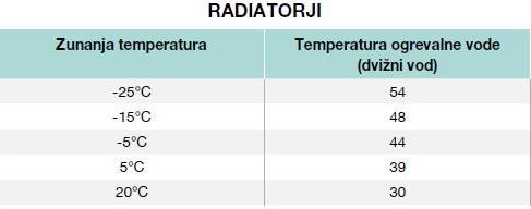Aerogor Prilagoditev ogrevalne krivulje radiatorji