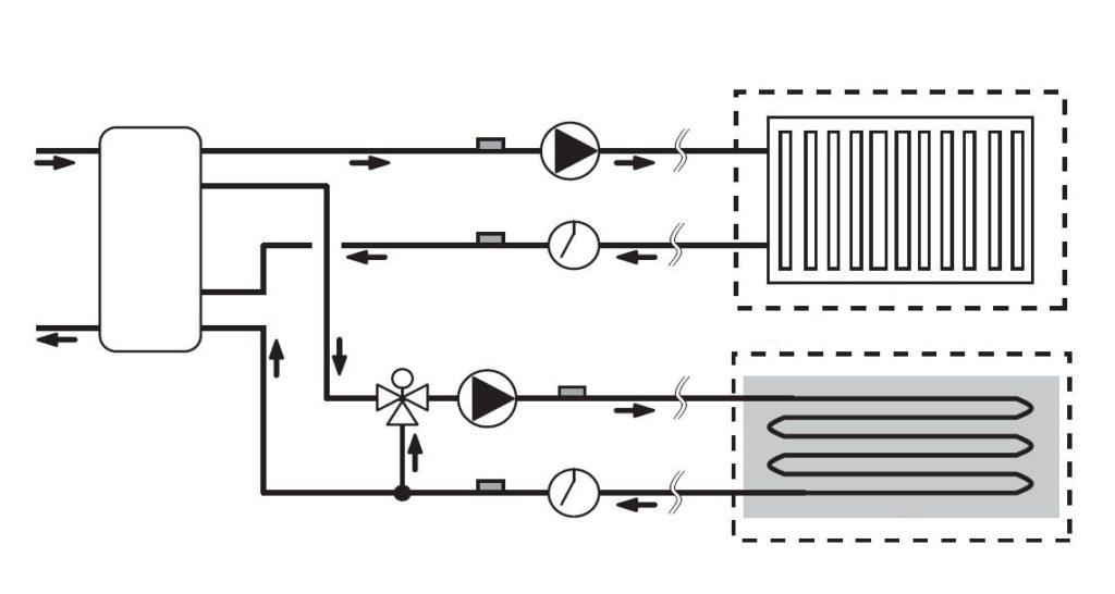 Radiatorsko in talno ogrevanje dvo-conski krozni sistem