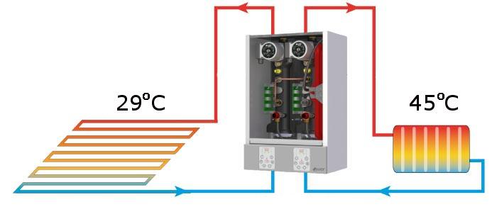 Radiatorsko in talno temperaturni rezim
