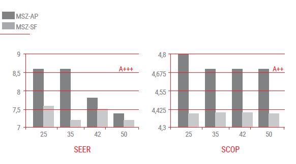 Energetska učinkovitost MSZ-AP proti MSZ-SF