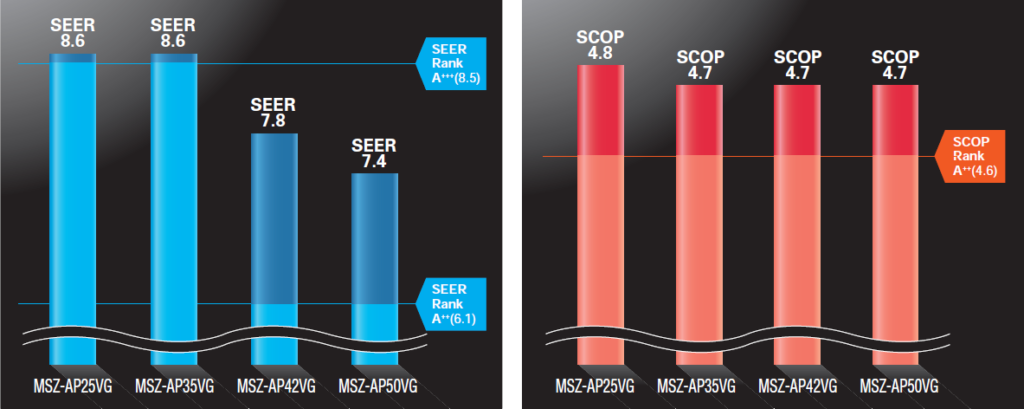 MSZ-AP visoka energijska ucinkovitost