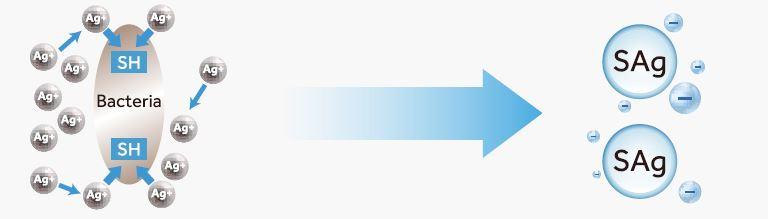 Srebrov ionski premaz toplotnega izmenjevalca